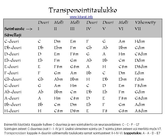 Transponointi taulukko